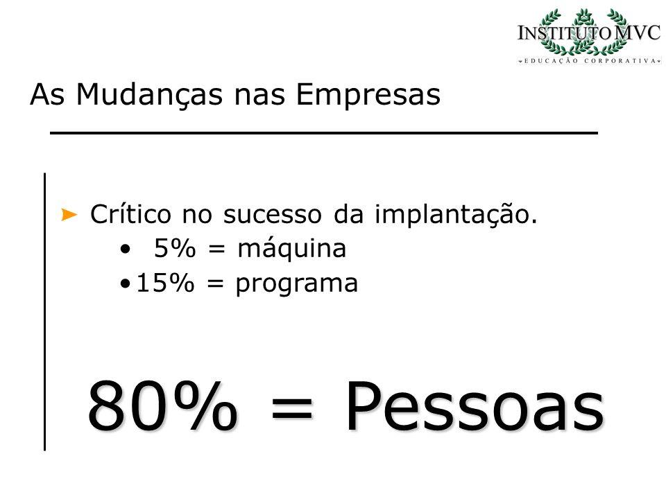80% = Pessoas As Mudanças nas Empresas