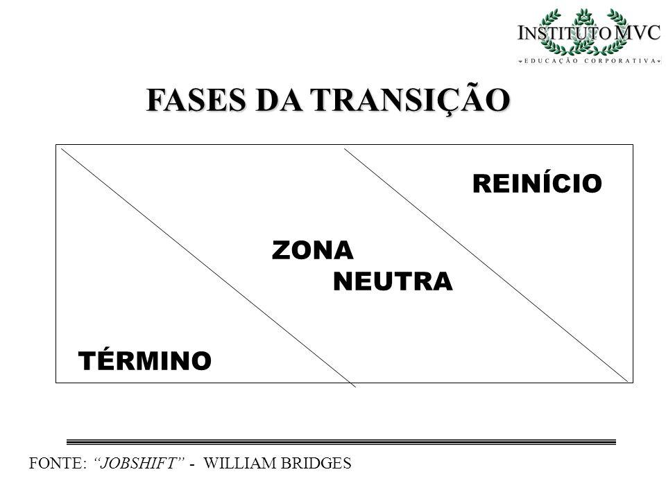 FASES DA TRANSIÇÃO REINÍCIO ZONA NEUTRA TÉRMINO