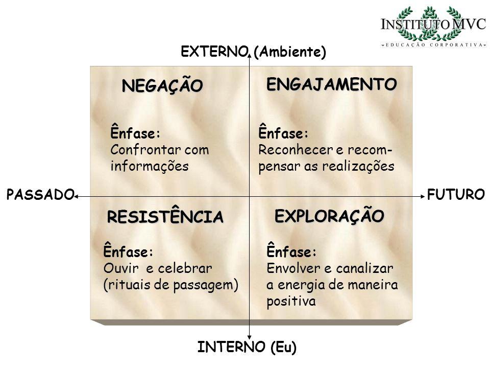 ENGAJAMENTO NEGAÇÃO RESISTÊNCIA EXPLORAÇÃO EXTERNO (Ambiente) Ênfase: