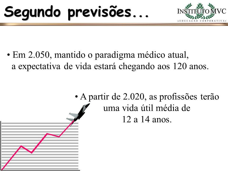 A partir de 2.020, as profissões terão uma vida útil média de