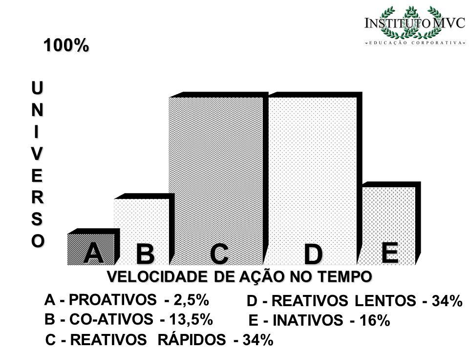 A B C D E 100% UNIVERSO VELOCIDADE DE AÇÃO NO TEMPO
