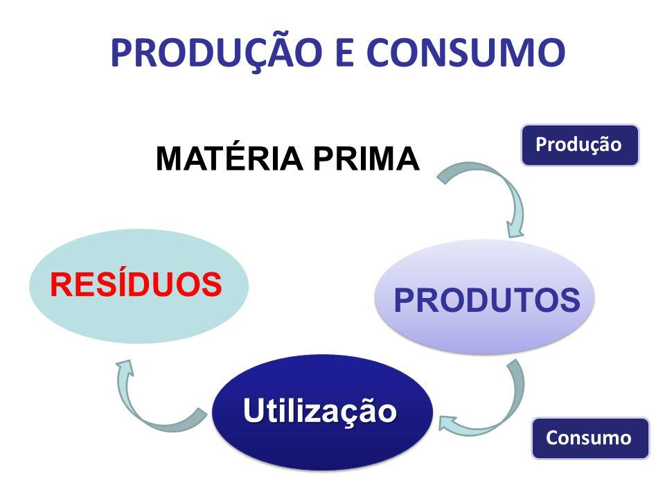 PRODUÇÃO E CONSUMO MATÉRIA PRIMA RESÍDUOS PRODUTOS Utilização Produção