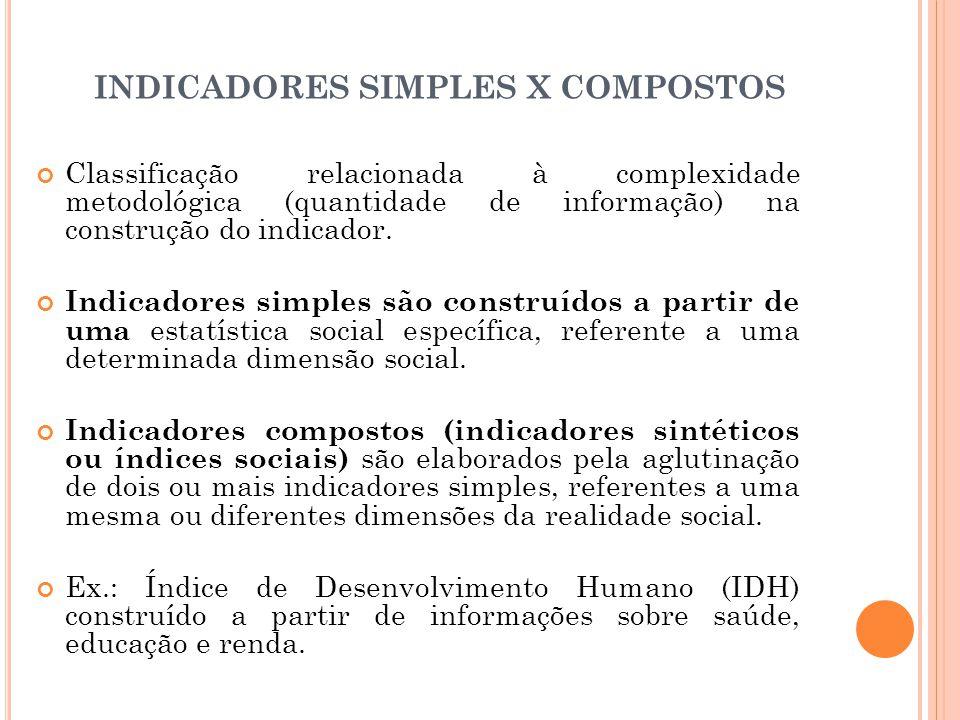 INDICADORES SIMPLES X COMPOSTOS
