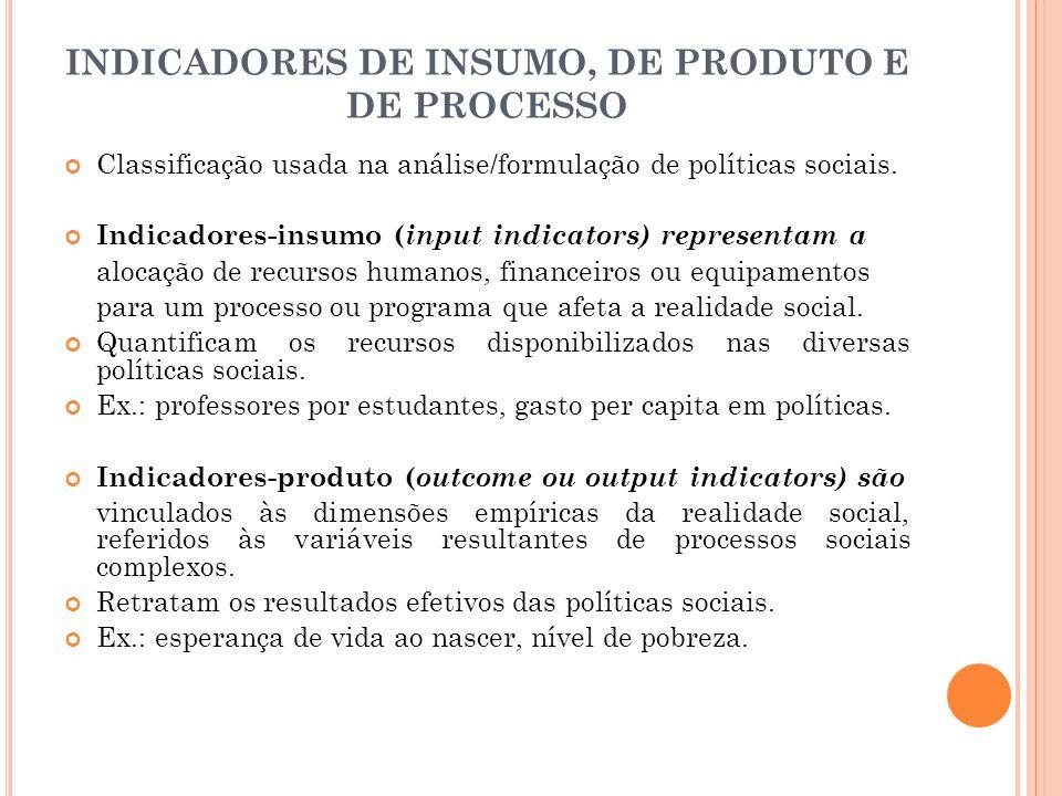 INDICADORES DE INSUMO, DE PRODUTO E DE PROCESSO