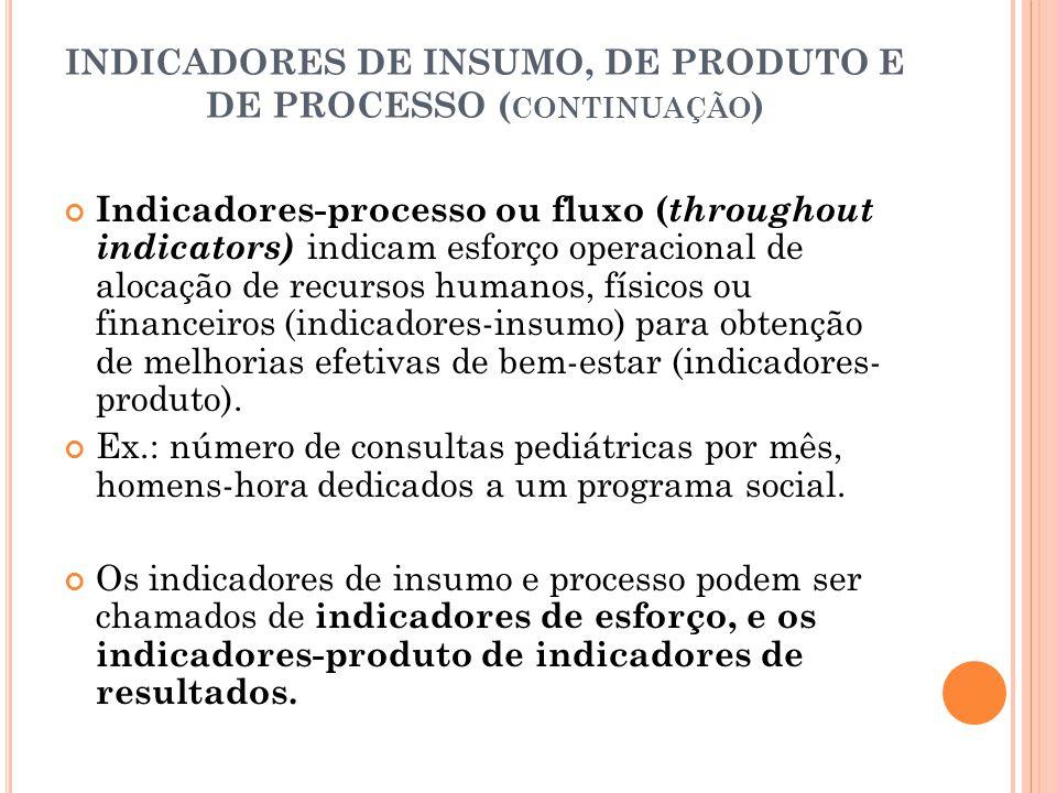INDICADORES DE INSUMO, DE PRODUTO E DE PROCESSO (continuação)