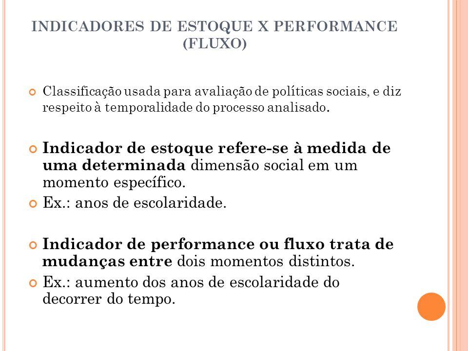 INDICADORES DE ESTOQUE X PERFORMANCE (FLUXO)