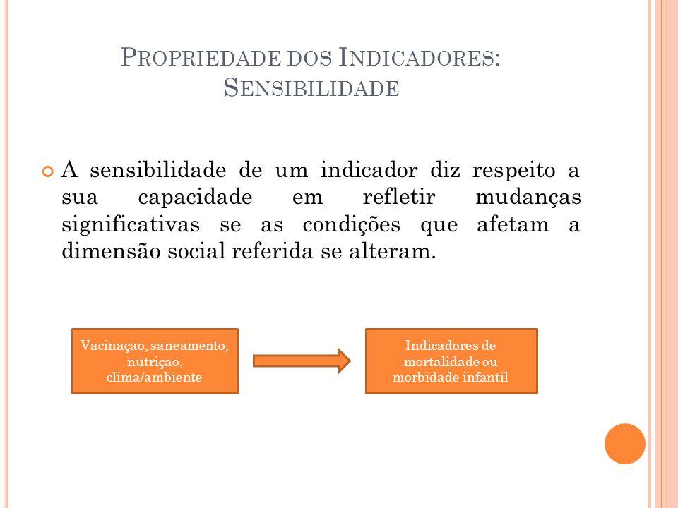 Propriedade dos Indicadores: Sensibilidade