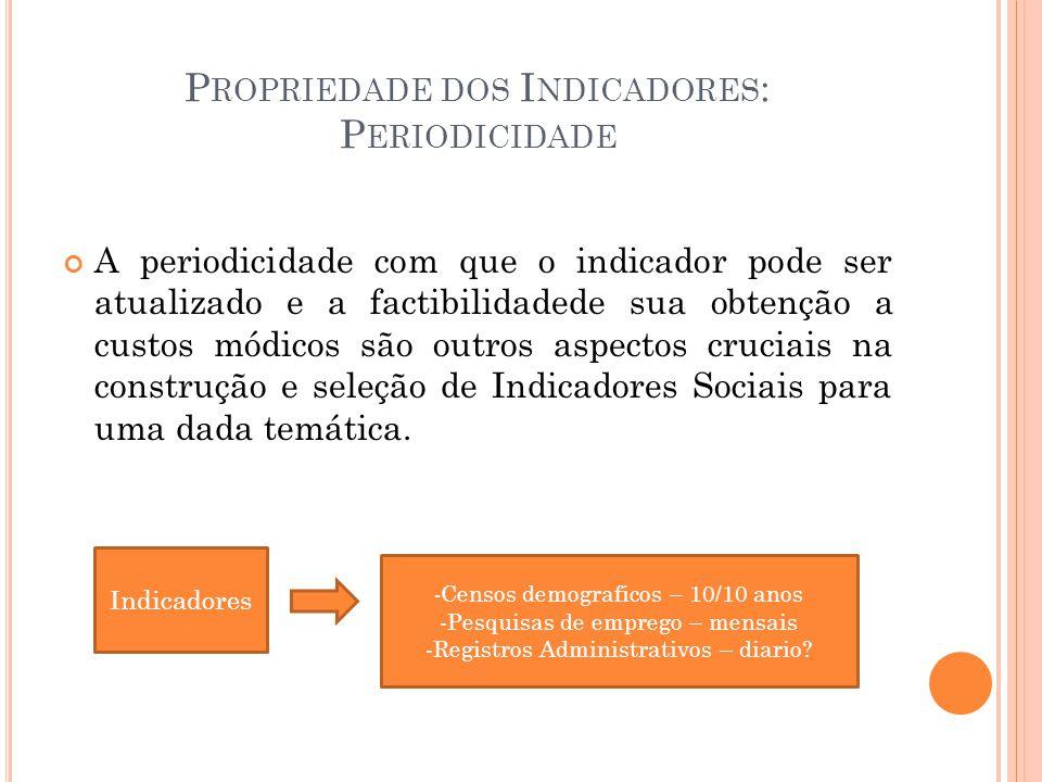 Propriedade dos Indicadores: Periodicidade