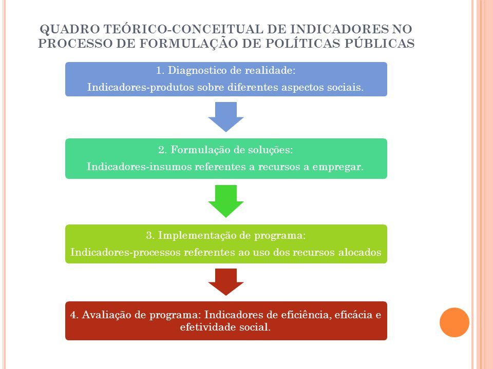 QUADRO TEÓRICO-CONCEITUAL DE INDICADORES NO PROCESSO DE FORMULAÇÃO DE POLÍTICAS PÚBLICAS