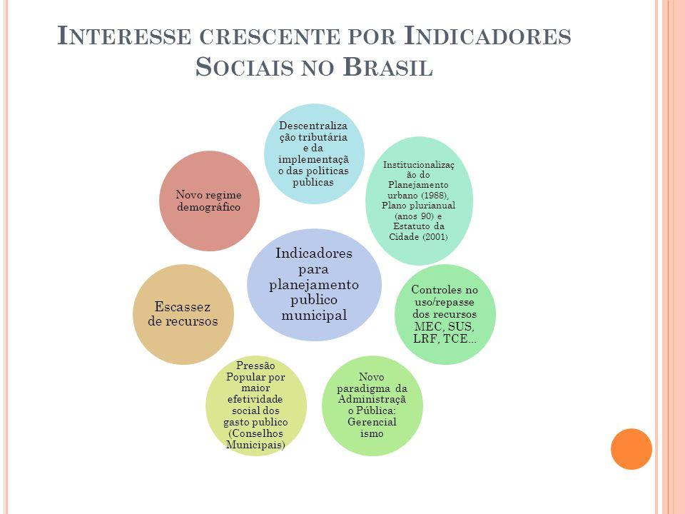 Interesse crescente por Indicadores Sociais no Brasil