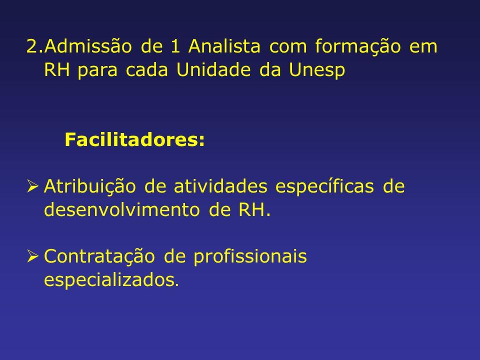 Admissão de 1 Analista com formação em RH para cada Unidade da Unesp