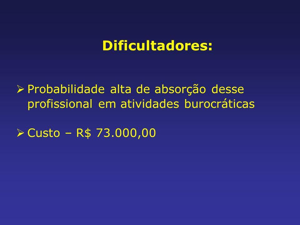 Dificultadores: Probabilidade alta de absorção desse profissional em atividades burocráticas.