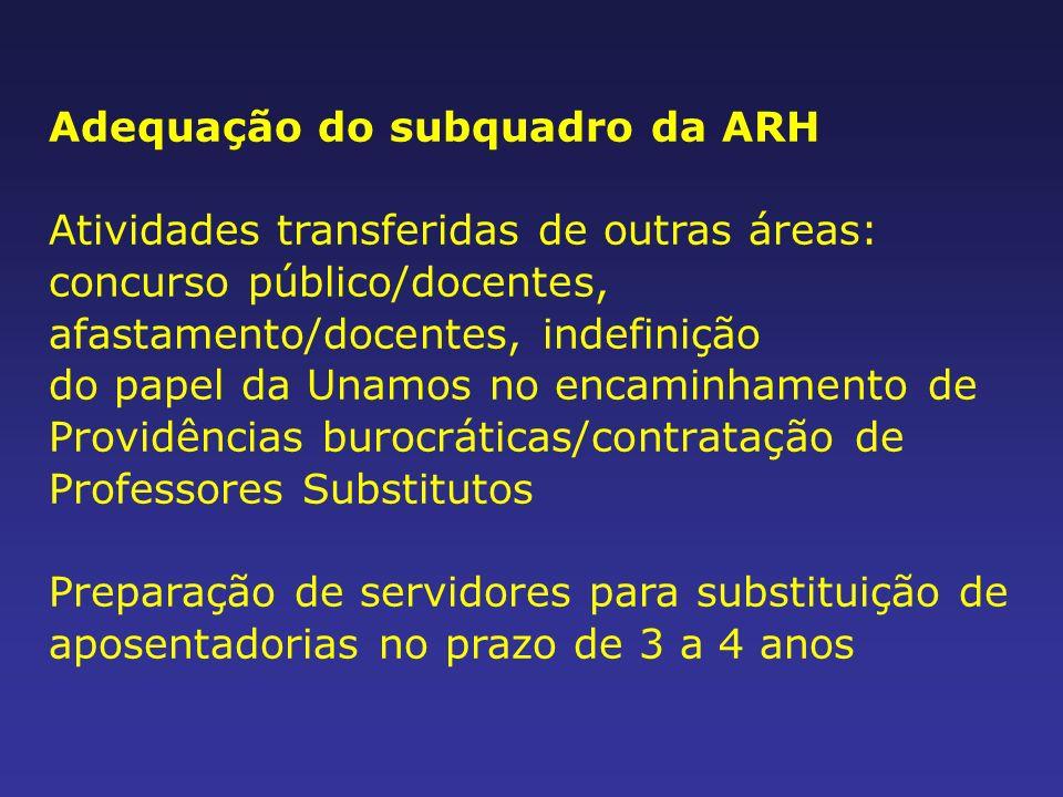 Adequação do subquadro da ARH