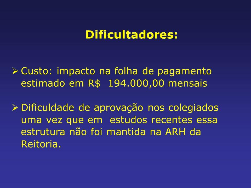 Custo: impacto na folha de pagamento estimado em R$ 194.000,00 mensais