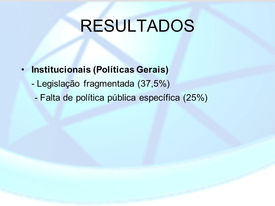 RESULTADOS Institucionais (Políticas Gerais)