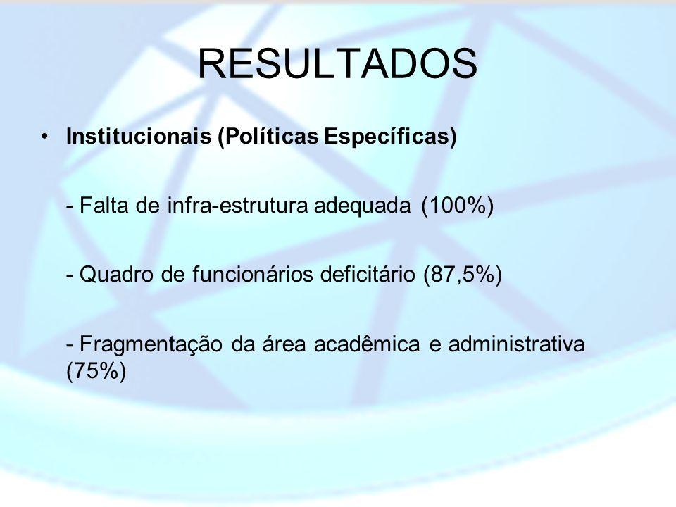 RESULTADOS Institucionais (Políticas Específicas)