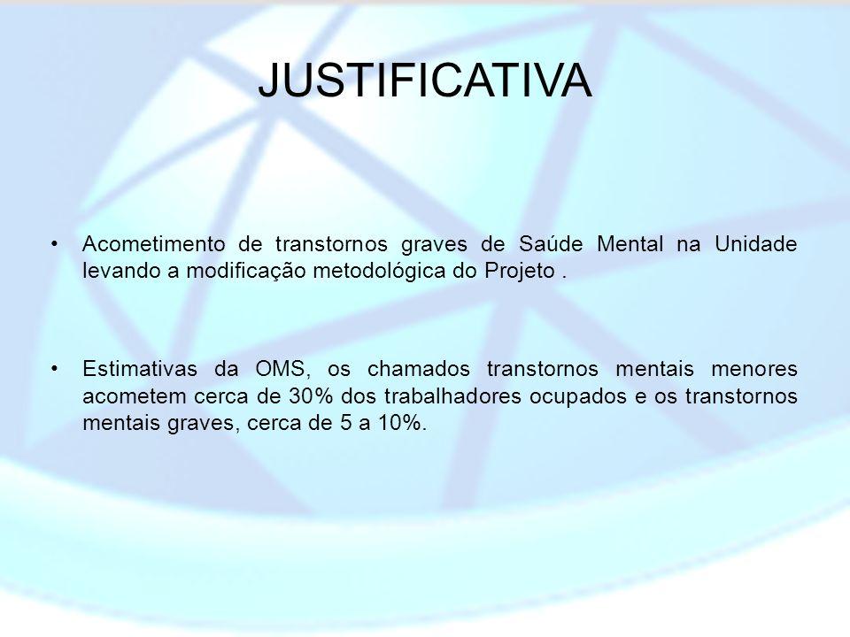 JUSTIFICATIVA Acometimento de transtornos graves de Saúde Mental na Unidade levando a modificação metodológica do Projeto .