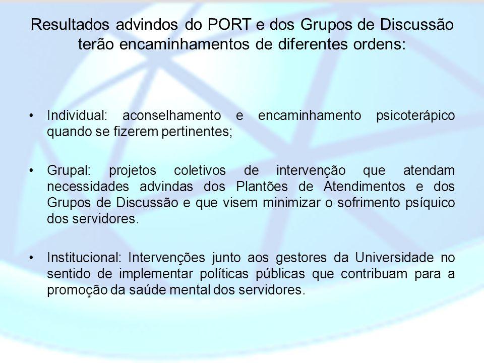 Resultados advindos do PORT e dos Grupos de Discussão