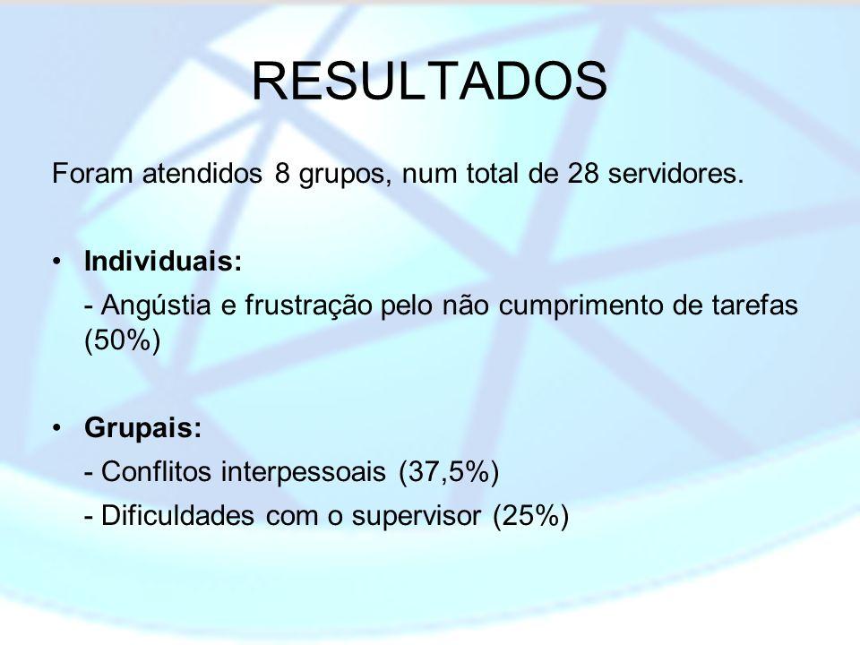 RESULTADOS Foram atendidos 8 grupos, num total de 28 servidores.