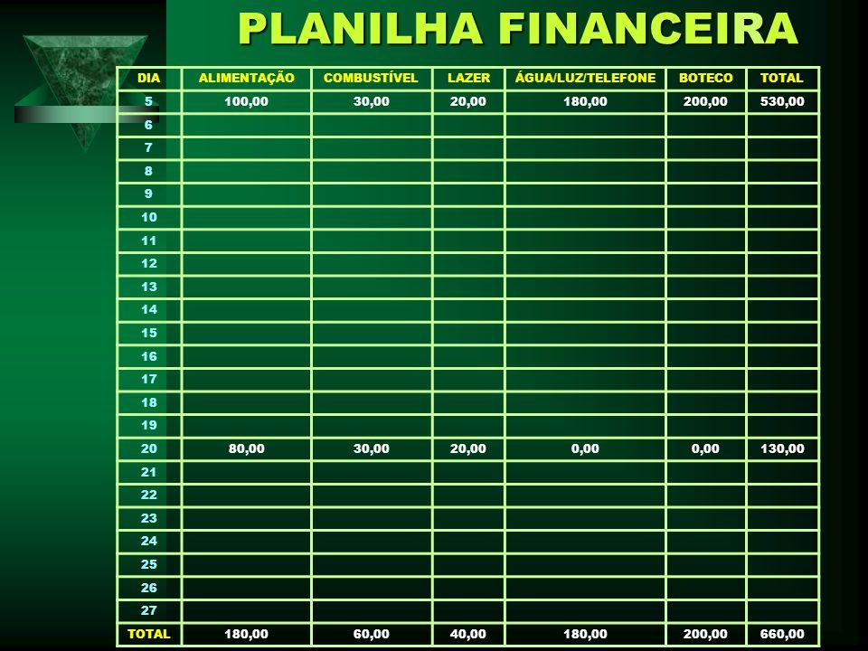PLANILHA FINANCEIRA DIA ALIMENTAÇÃO COMBUSTÍVEL LAZER