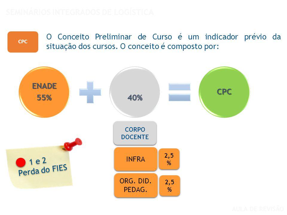 CPC O Conceito Preliminar de Curso é um indicador prévio da situação dos cursos. O conceito é composto por: