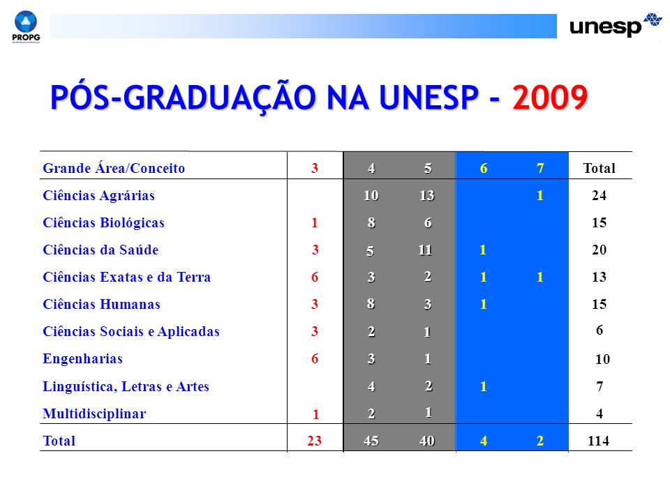 PÓS-GRADUAÇÃO NA UNESP - 2009