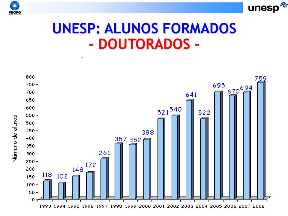 UNESP: ALUNOS FORMADOS
