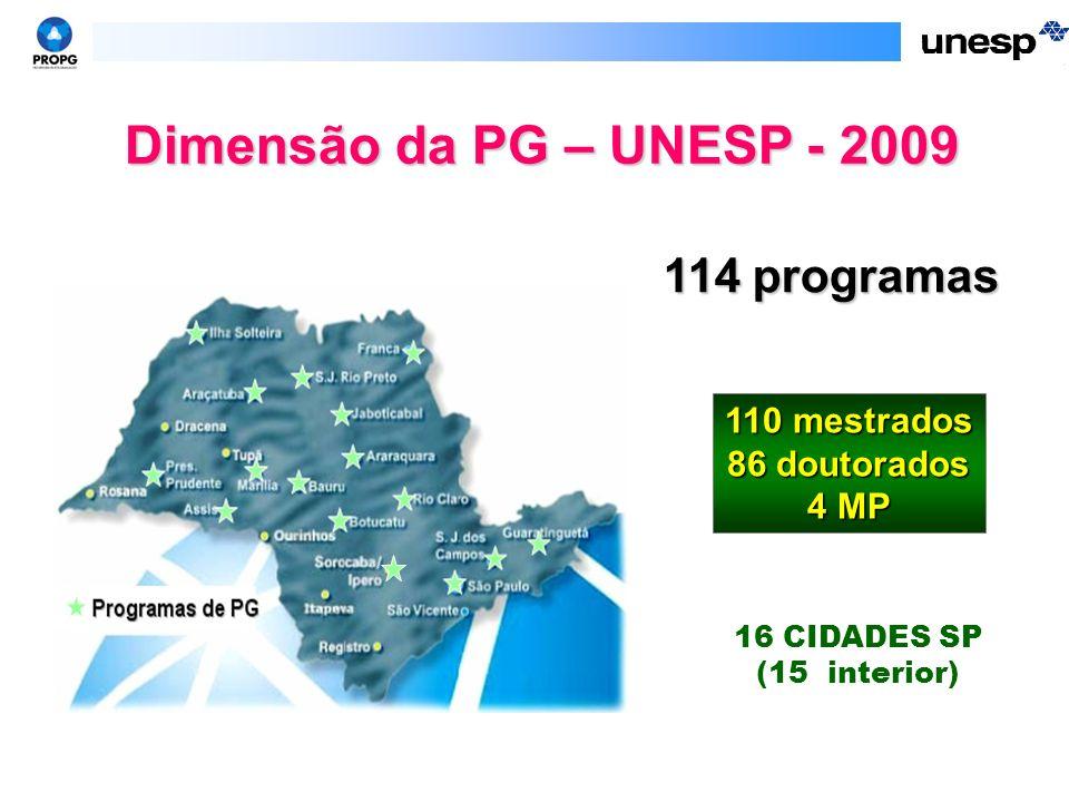 Dimensão da PG – UNESP - 2009 114 programas 110 mestrados
