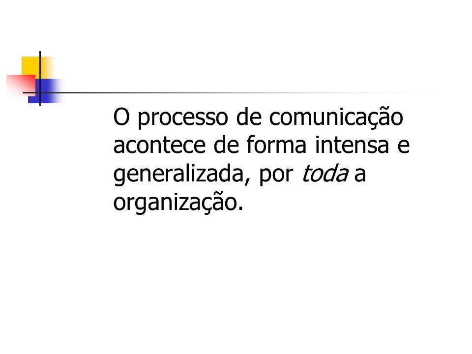 O processo de comunicação. acontece de forma intensa e