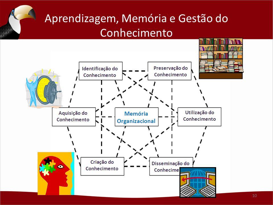 Aprendizagem, Memória e Gestão do Conhecimento