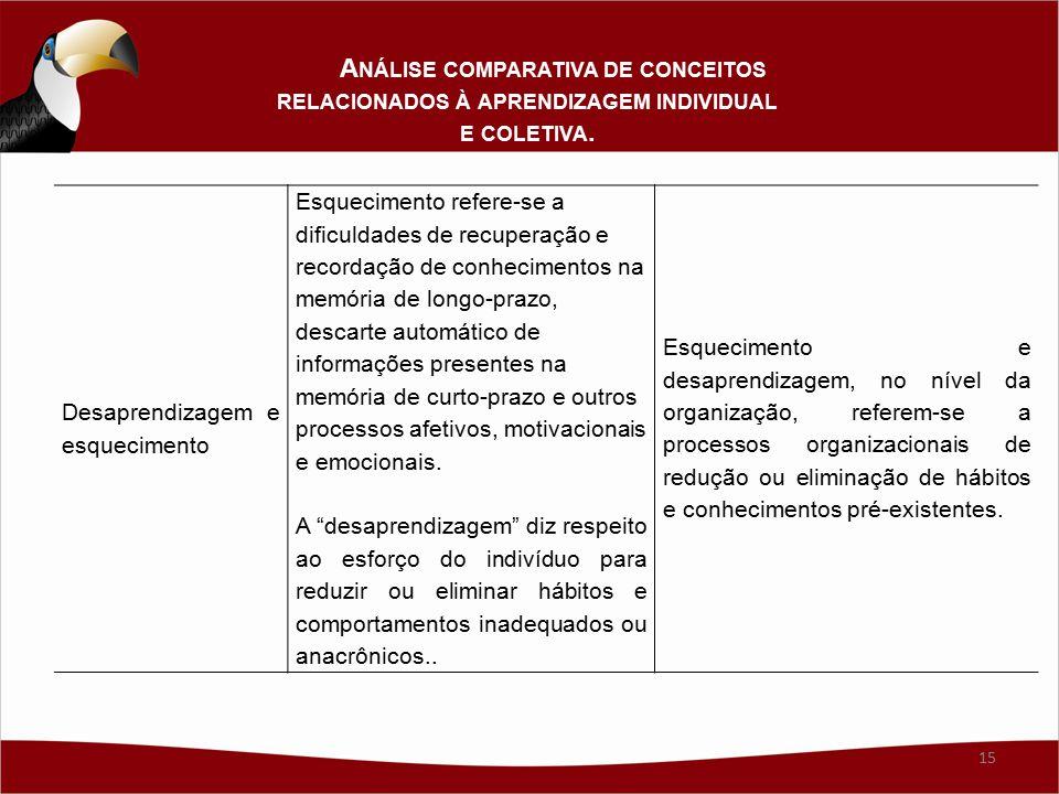 Análise comparativa de conceitos relacionados à aprendizagem individual e coletiva.