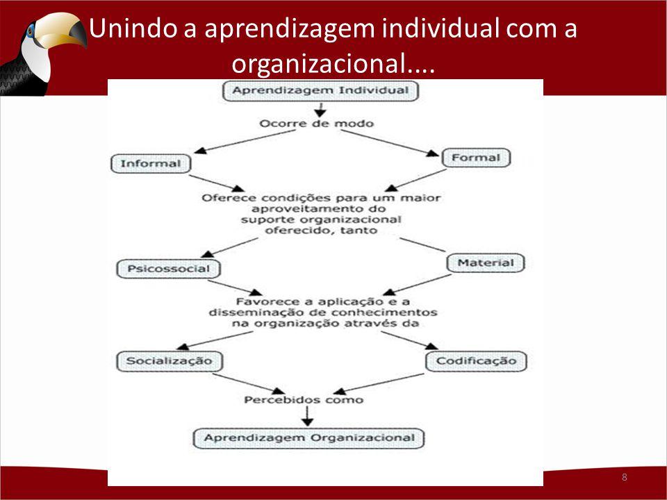 Unindo a aprendizagem individual com a organizacional....