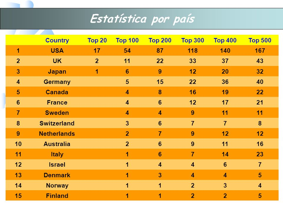 Estatística por país Country Top 20 Top 100 Top 200 Top 300 Top 400