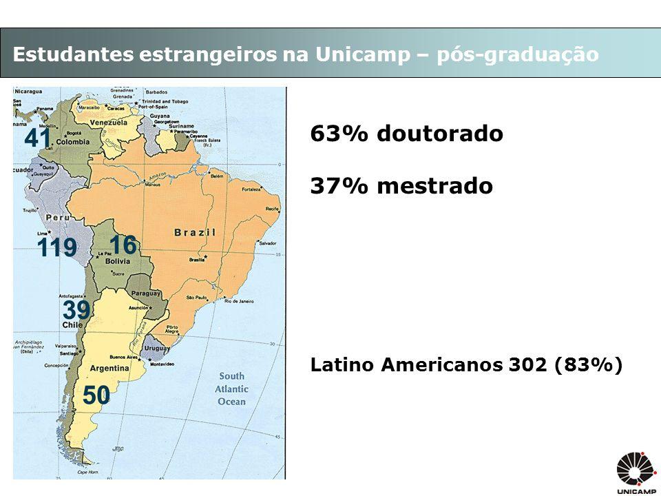 Estudantes estrangeiros na Unicamp – pós-graduação