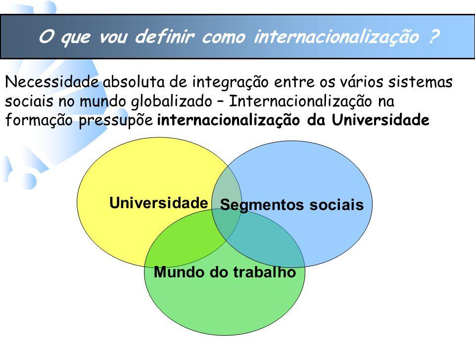 O que vou definir como internacionalização