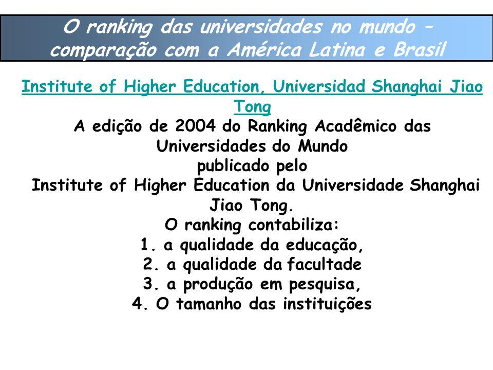 O ranking das universidades no mundo – comparação com a América Latina e Brasil