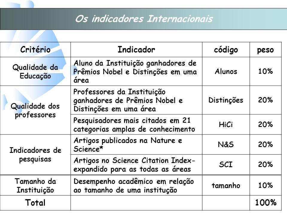 Os indicadores Internacionais