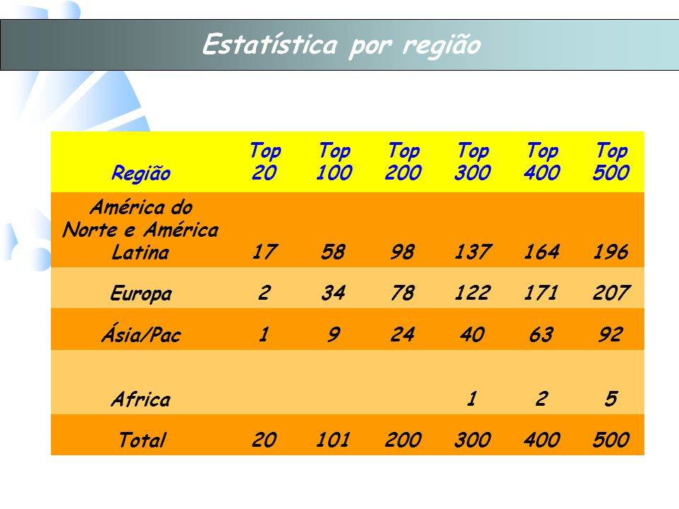 Estatística por região América do Norte e América Latina