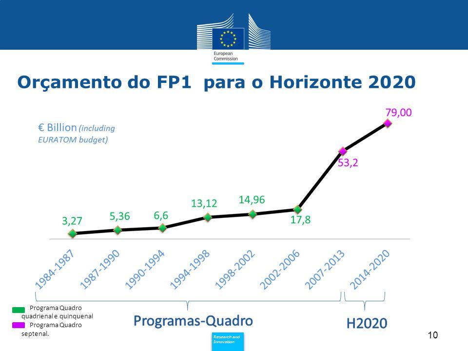 Orçamento do FP1 para o Horizonte 2020