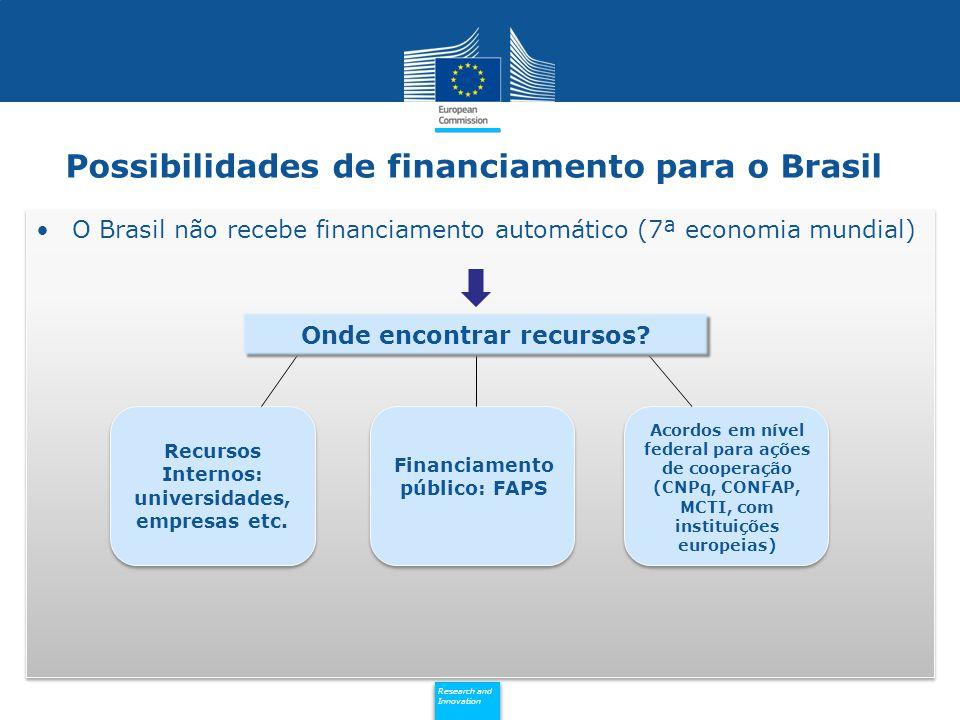 Possibilidades de financiamento para o Brasil