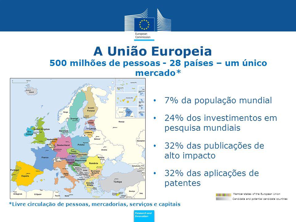 A União Europeia 500 milhões de pessoas - 28 países – um único mercado*