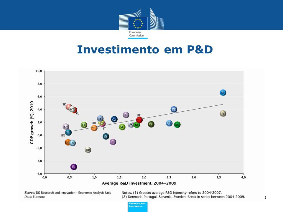 Investimento em P&D