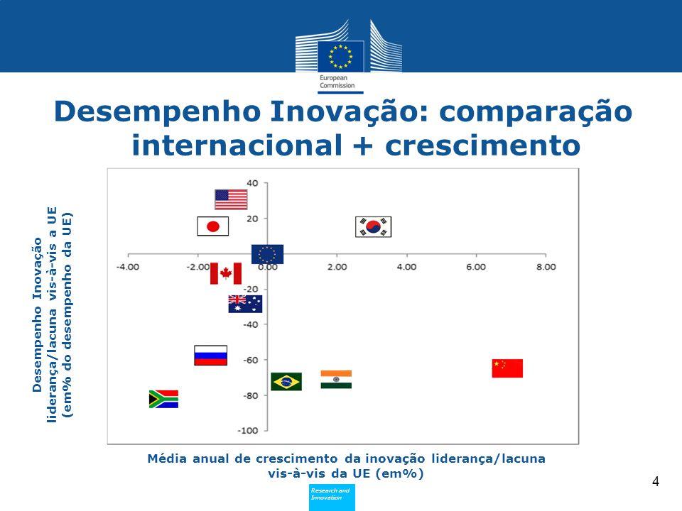 Desempenho Inovação: comparação internacional + crescimento