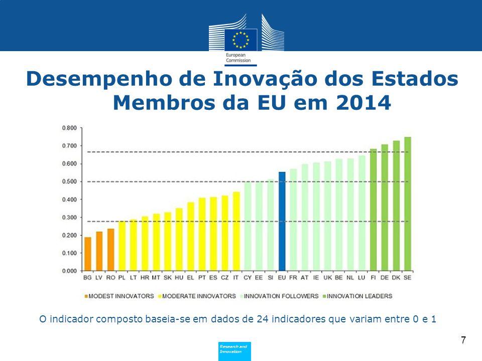 Desempenho de Inovação dos Estados Membros da EU em 2014