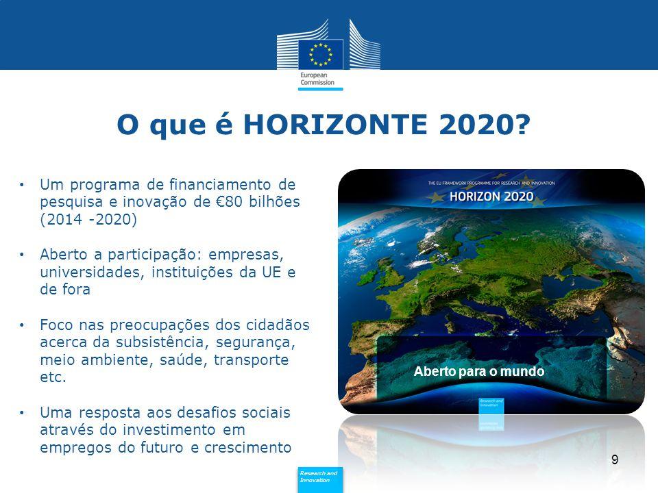 O que é HORIZONTE 2020 Um programa de financiamento de pesquisa e inovação de €80 bilhões (2014 -2020)