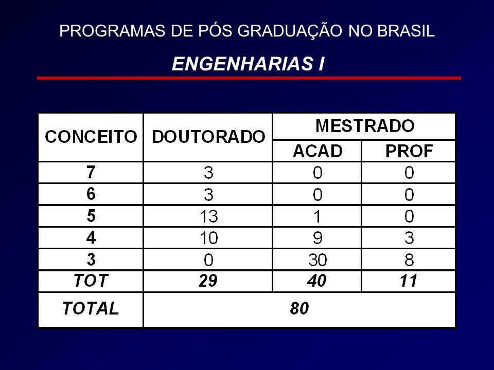 PROGRAMAS DE PÓS GRADUAÇÃO NO BRASIL