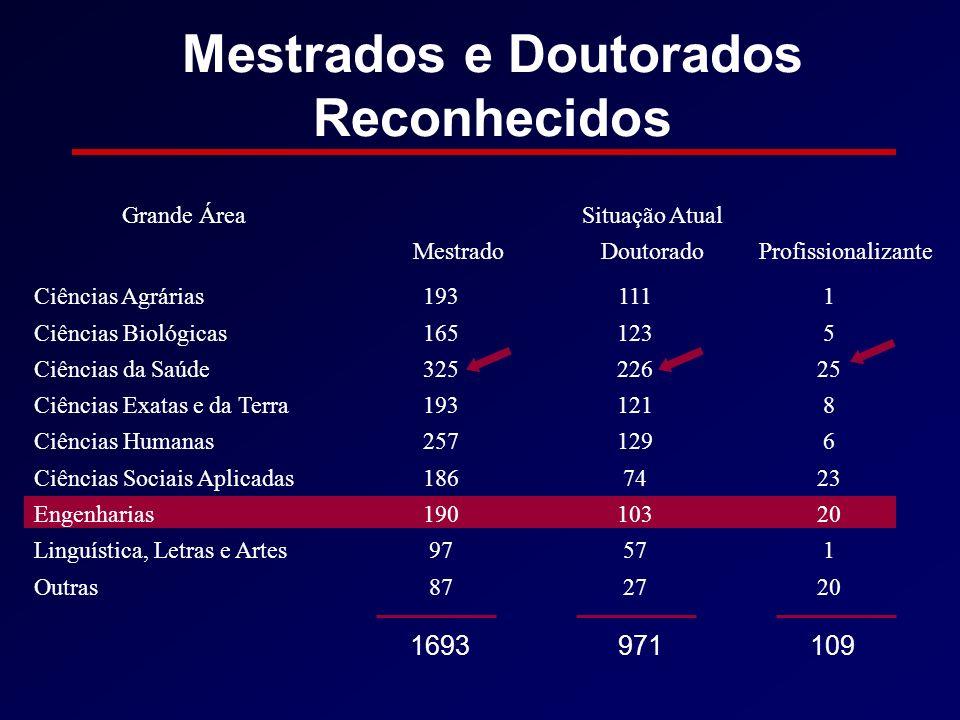 Mestrados e Doutorados Reconhecidos
