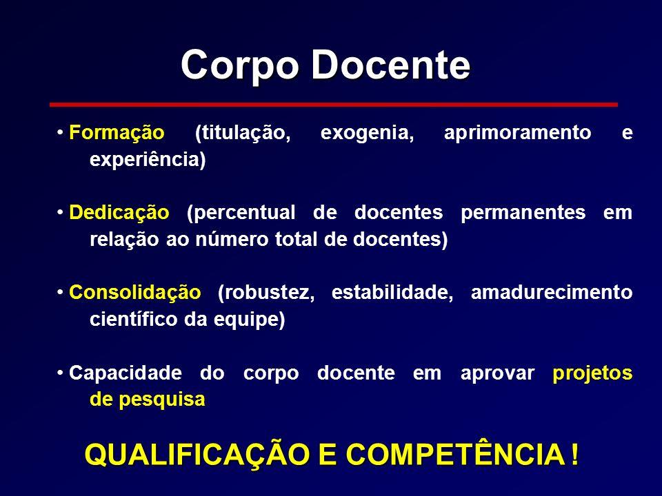 Corpo Docente QUALIFICAÇÃO E COMPETÊNCIA !