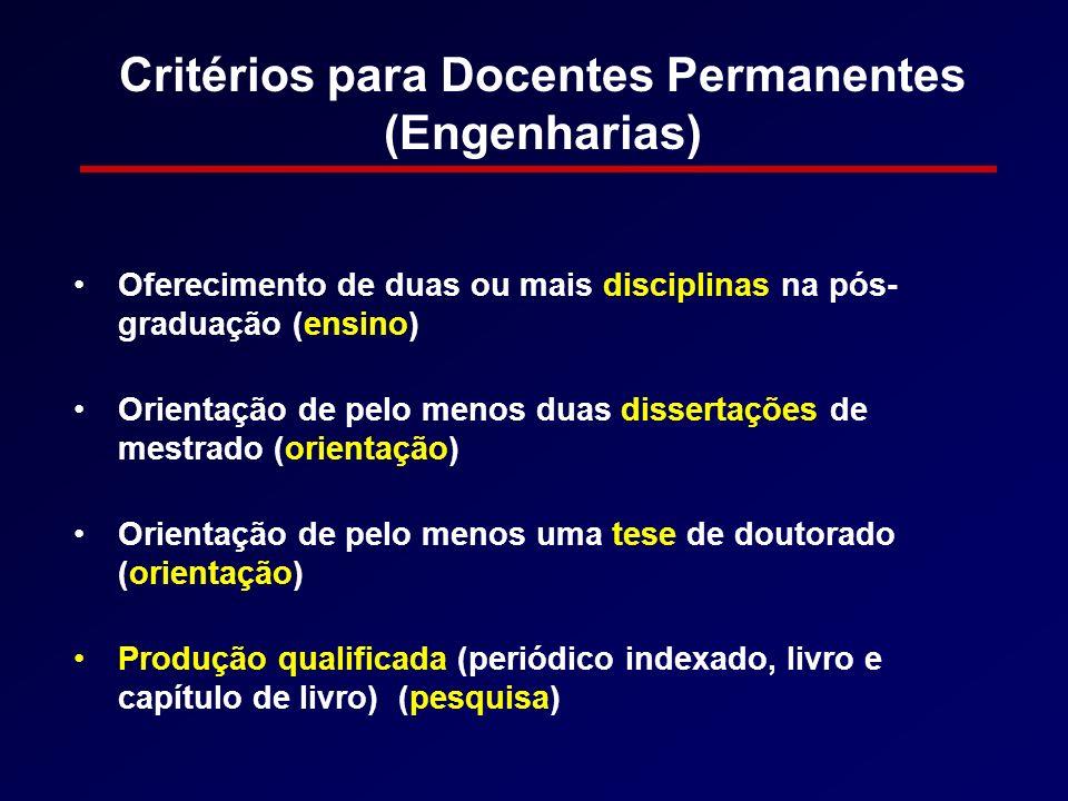 Critérios para Docentes Permanentes