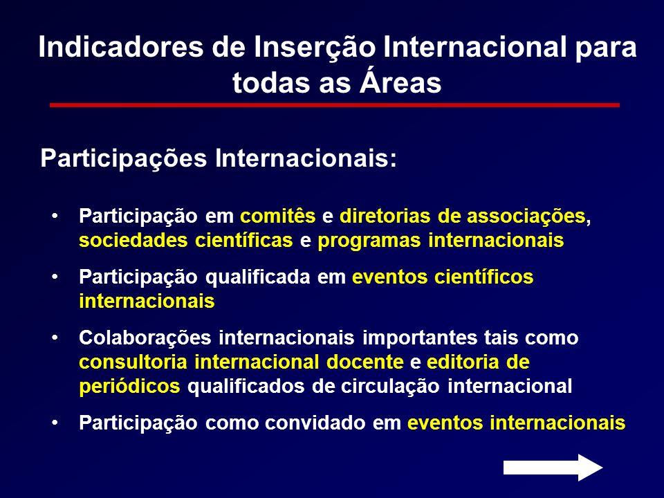 Indicadores de Inserção Internacional para todas as Áreas